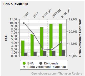 TRIGANO : BNA & Dividendes