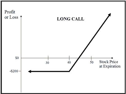Vanilla options vs. binary options