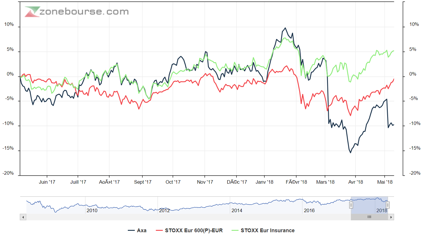 Une filiale d'Axa lève 2,75 milliards de dollars à Wall Street