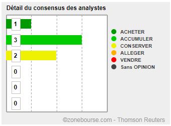 TRIGANO : détail du consensus des analystes