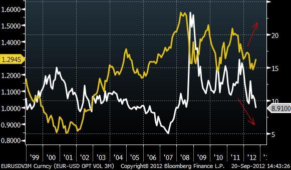 Volatilit historique forex