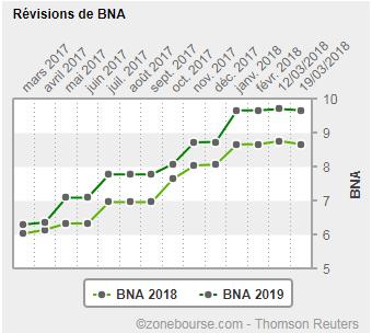 TRIGANO : révisions de BNA