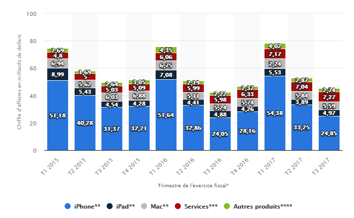 Au Q2 2018, l'iPhone X cartonne et les services explosent — Apple
