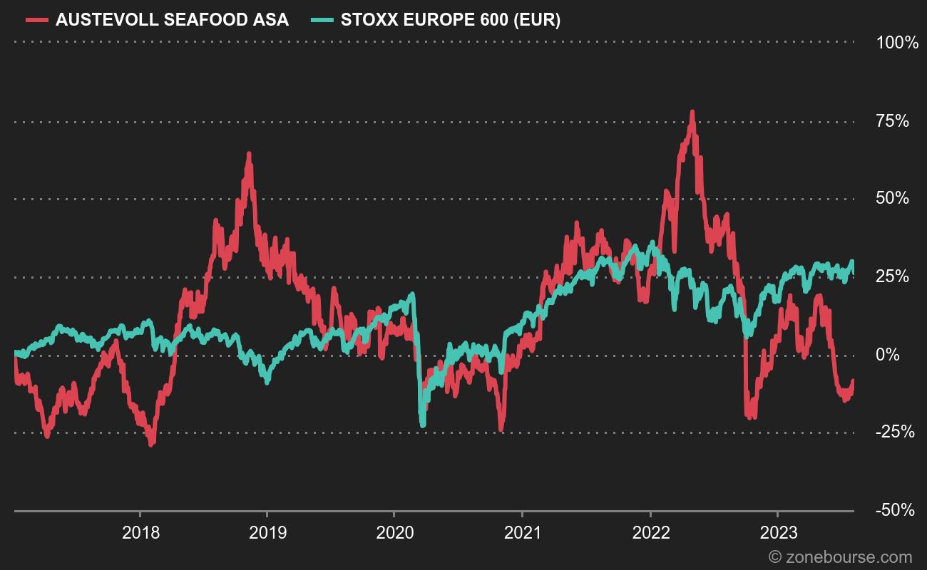 Austevoll è lontana dai suoi migliori livelli in Borsa