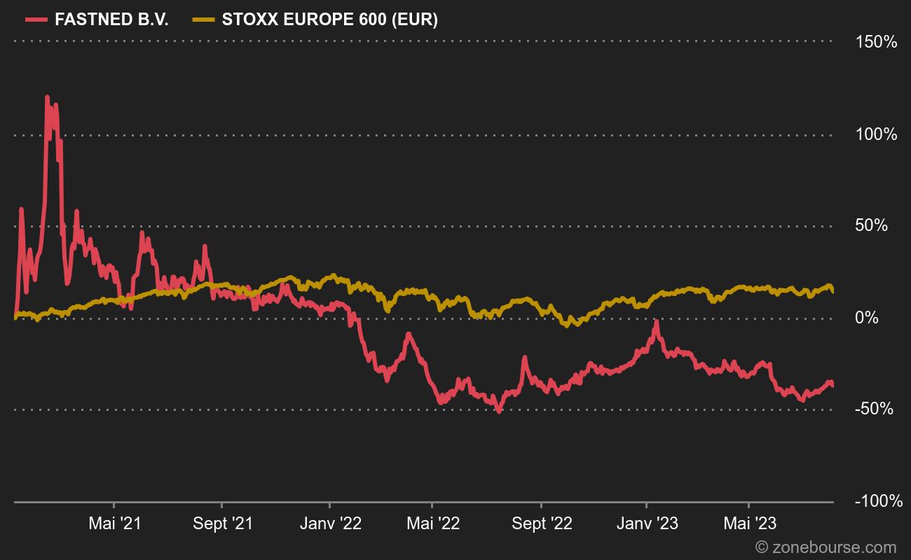 Fastned vs STOXX Europe 600 en 2021 : électroencéphalogramme plat et montagnes russes
