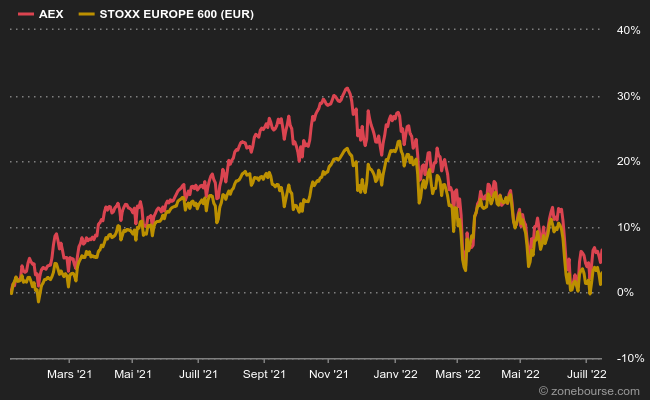 The AEX vs SXXP