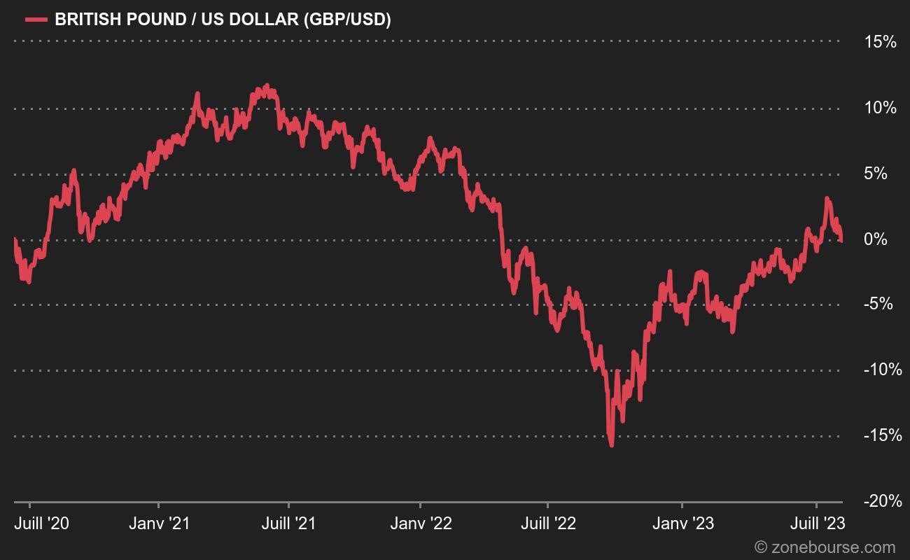 La forte appréciation de la livre face au dollar